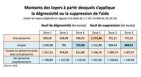 Tableau Plafond Ressources Caf by Apl 80 000 Foyers Impact 233 S Par Les Nouvelles R 232 Gles