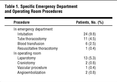 emergency room procedures a simplified set of triage criteria to safely reduce overtriagea prospective study