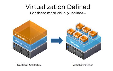 Free Architecture Software Online learn virtualization amp vmware vsphere from scratch