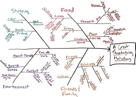 fishbone diagram tools teaching software engineering a practical student