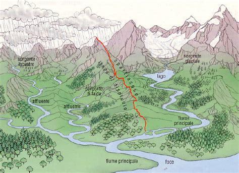 portata di un fiume ancora sui fiumi bacino idrografico e bacino idrografico