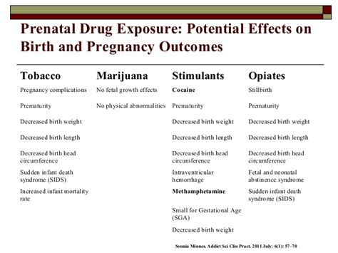 Birth Detox Symptoms by Intrauterine Exposure And The Management Of Neonatal