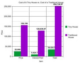 How To Price A House Tiny House Cost Vs Traditional House Cost Tiny House
