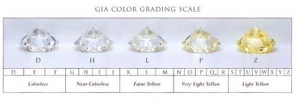 grade chart grading diamonds for their value