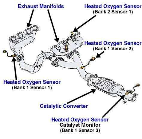 2005 jeep grand o2 sensor location wiring