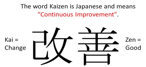 kaizen what is it definition exles and more the art of kaizen continuous improvement inside destiny