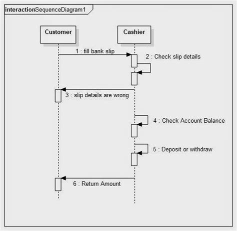 uml diagrams exles ppt sequence diagram for banking system uml diagram for