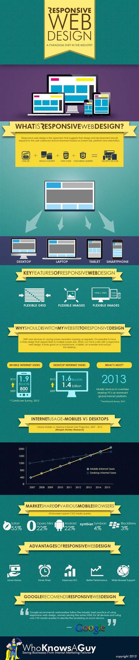 responsive layout infographics responsive web design for hotels hotel insights