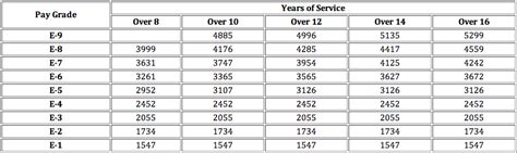Army Officer Pay by The 2015 Pay Chart Guide
