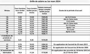 grille de salaire au 1er janvier 2016