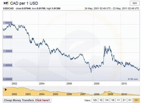 currency converter cad to usd usd cad exchange rate historical