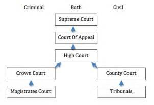 Bench Court Definition Paul Carrett Media Law Overview Of The Court System