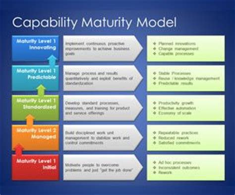free capability maturity model powerpoint templates