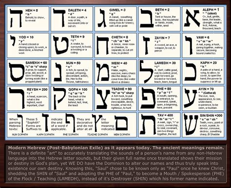 Bible Character With Letter K Hebrew Letter Meanings Chart And Gematria Exles Of