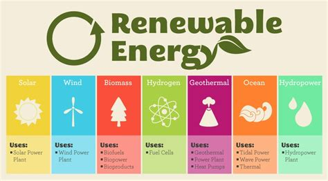 sustainable energy forms of sustainable energy laptuoso