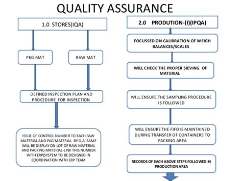 quality assurance road map