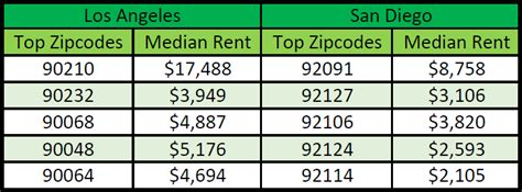 average rent by zip code average rent by zip code 28 images 99720 zip code
