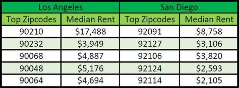 average rent by zip code average rent by zip code 28 images 99720 zip code alatna alaska profile homes 57252 zip