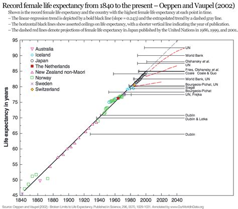 average expectancy of a expectancy our world in data