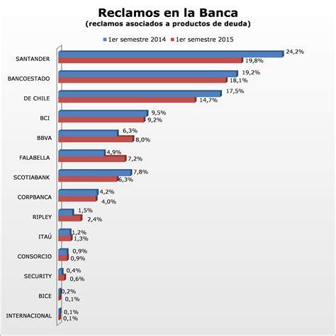 banca se servicio nacional consumidor ranking financiero