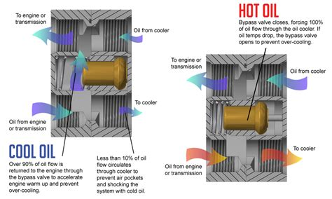 Atf Cooler Hayden 678 By Mac Motor universal remote engine cooler thermostat fsm 215