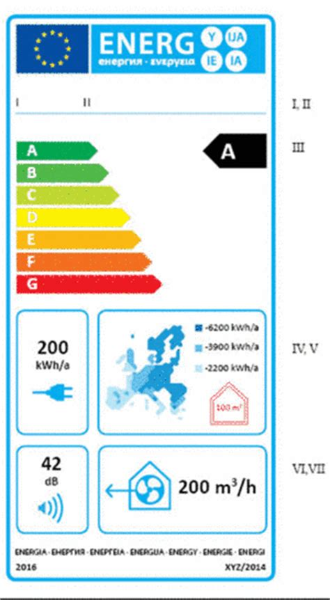 label design rates new ecodesign regulations from the commission rehva