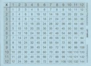 multiplication chart up to 50