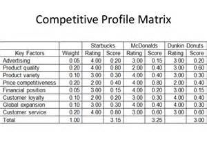 cpm matrix template starbucks competitive profile matrix