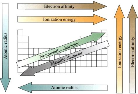 pattern ionization energy how are electron affinity and ionization energy related