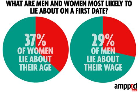 april 2014 lies from the mirror first date lies more than half of people tell a fib