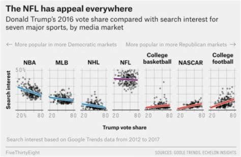 the nfl is now the least popular professional sports