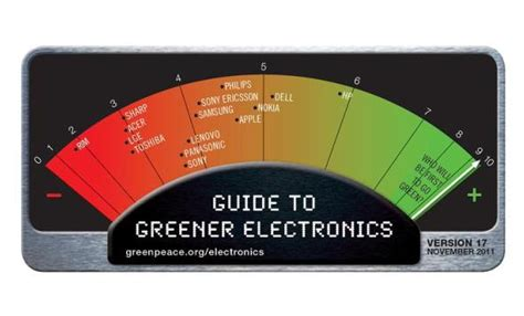 7 Ways To Greener Gadgetry by Greenpeace Shows Which Major Brands Are On Their Way To