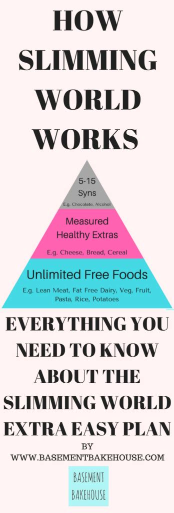 How Slimming World Works Easy Food And Recipes
