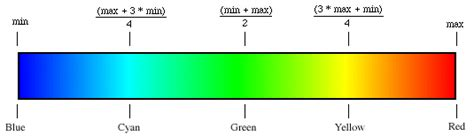 rgb color scale c grayscale to green blue matlab jet color scale
