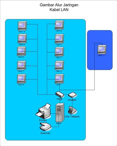 membuat warnet game online tanpa hardisk bisnis warnet warnet idaman
