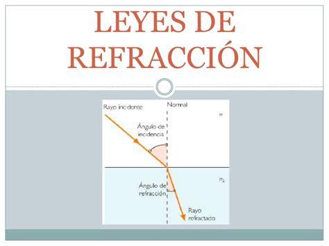 imagenes de la reflexion fisica leyes de refracci 243 n
