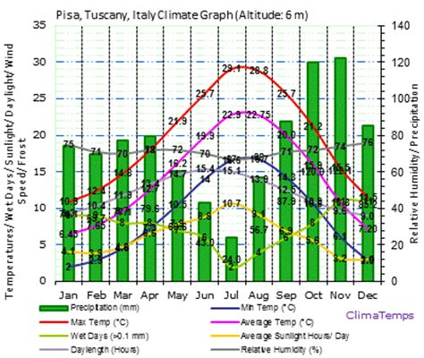 weather pisa pisa tuscany climate pisa tuscany temperatures pisa