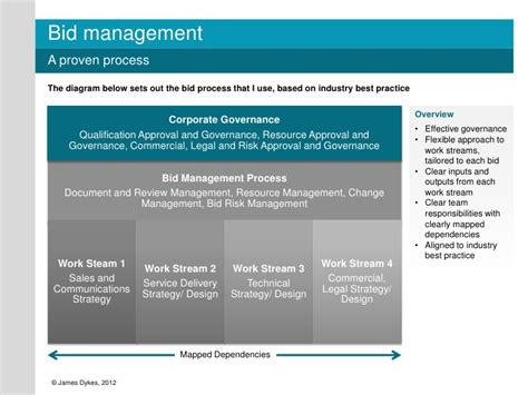 bid bid bid management process