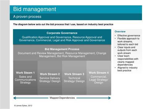 bid in bid management process