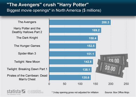Most Popular Home Design Blogs chart the avengers crush harry potter statista