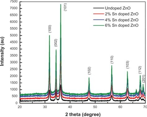 xrd pattern of zinc nitrate x ray diffraction patterns of undoped and tin doped zinc