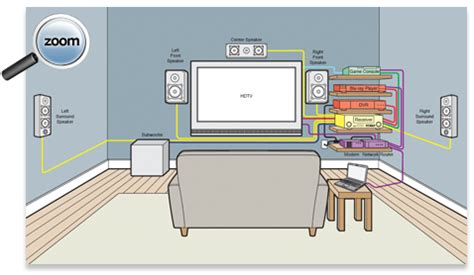 home theater wiring diagram  home theater buying guide