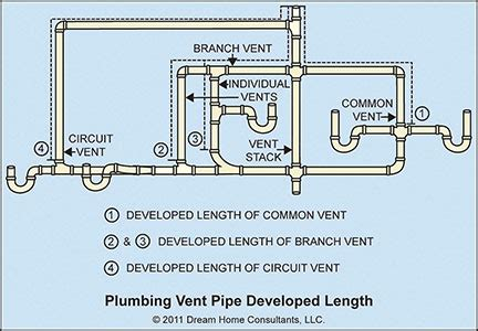 Underground Plumbing Code by Plumbing Vents Topics Category Home Owners Network