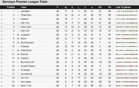 epl table highlights nice day sports epl premier league table 7 march 2016