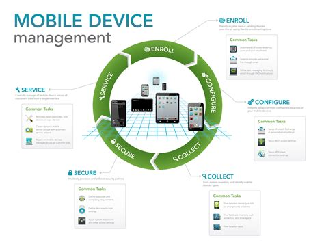 mobile device management mobile device management opens up numerous business