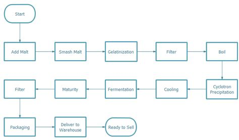 flowchart of production process process flow diagram brand names elsavadorla