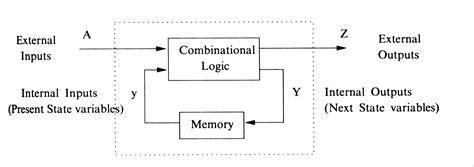 block diagram of sequential circuit combinational logic circuits vs sequential logic circuits