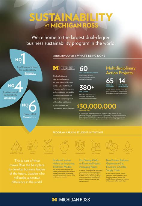 Michigan Sustainability Mba by Michigan Ross The Largest Dual Degree Business