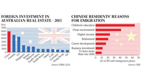 the australian investor the investment information service chinese homebuyers seek wealth protection migration