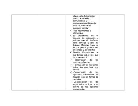 Modelo Curricular Naturalista Cuadro Comparativo Tipos De Curriculum